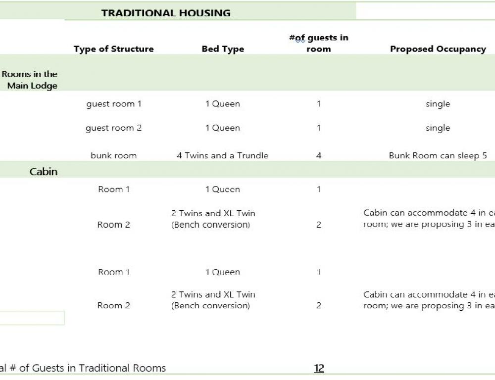 Lodging chart for lodge and cabin